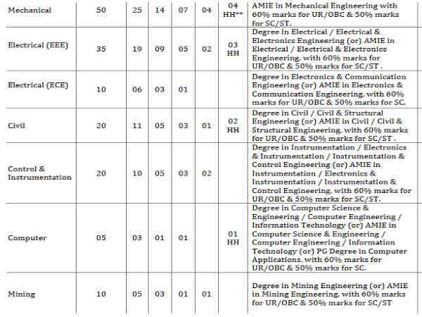 ಎನ್ಎಲ್ಸಿ: 150 ಗ್ರ್ಯಾಜುಯೇಟ್ ಎಕ್ಸಿಕ್ಯುಟಿವ್ ಟ್ರೈನಿ ಹುದ್ದೆಗಳ ನೇಮಕಾತಿ