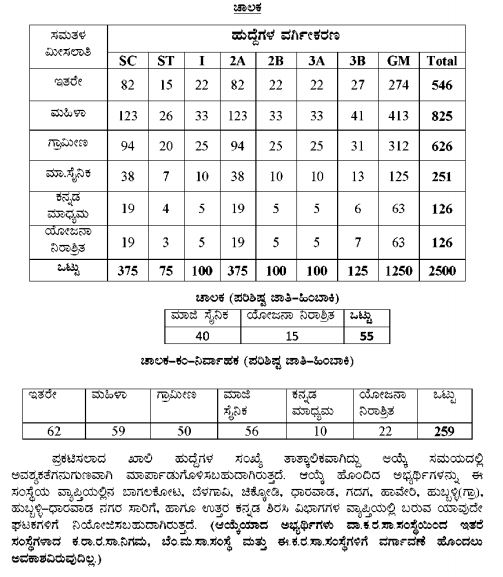 ವಾಯವ್ಯ ಕರ್ನಾಟಕ ರಸ್ತೆ ಸಾರಿಗೆ ಸಂಸ್ಥೆಯಲ್ಲಿ 2814 ಹುದ್ದೆಗಳ ನೇಮಕಾತಿ