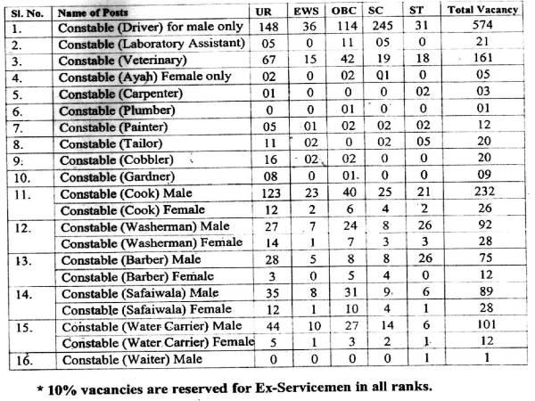 ಎಸ್ಎಸ್ಬಿ ಯಲ್ಲಿ 1,522 ಹುದ್ದೆಗಳ ನೇಮಕಾತಿ
