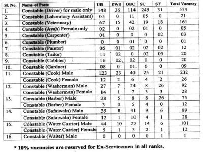 ಎಸ್ಎಸ್ಬಿ ಯಲ್ಲಿ 1522 ಕಾನ್ಸ್ಟೇಬಲ್ ಹುದ್ದೆಗಳ ನೇಮಕಾತಿ