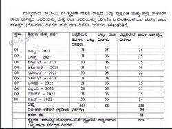 Karnataka Releases Academic Calendar 2021 22 Check Dasara And Summer Holidays List